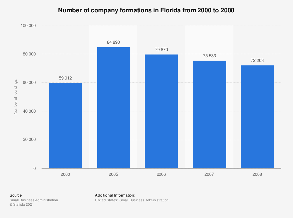 Statistic: Number of company formations in Florida from 2000 to 2008 | Statista