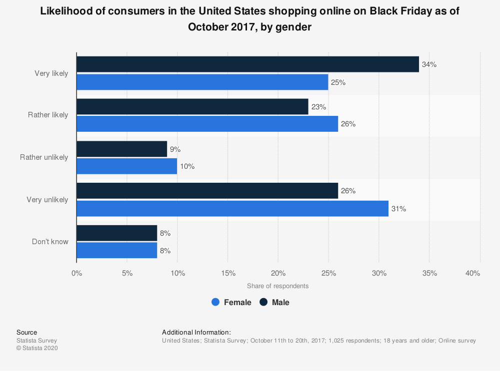 Statistic: Likelihood of consumers in the United States shopping online on Black Friday as of October 2017, by gender | Statista