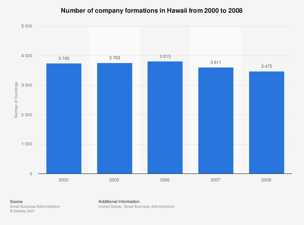 Statistic: Number of company formations in Hawaii from 2000 to 2008 | Statista