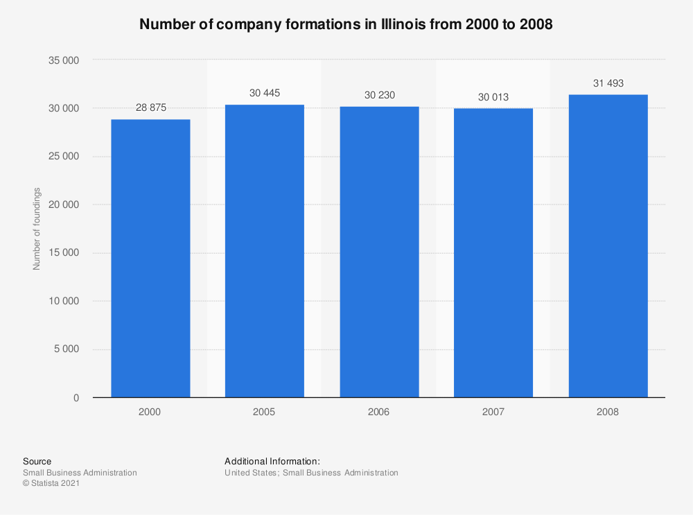 Statistic: Number of company formations in Illinois from 2000 to 2008 | Statista