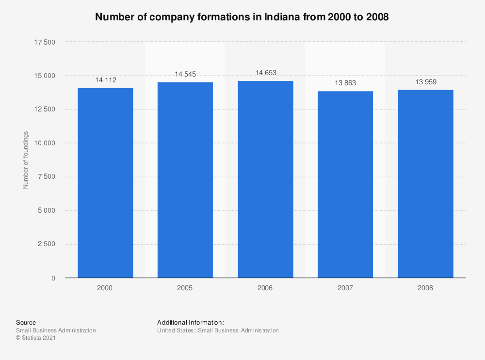 Statistic: Number of company formations in Indiana from 2000 to 2008 | Statista