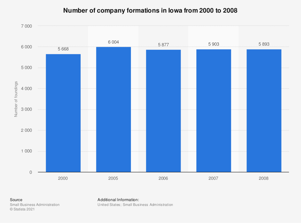 Statistic: Number of company formations in Iowa from 2000 to 2008 | Statista