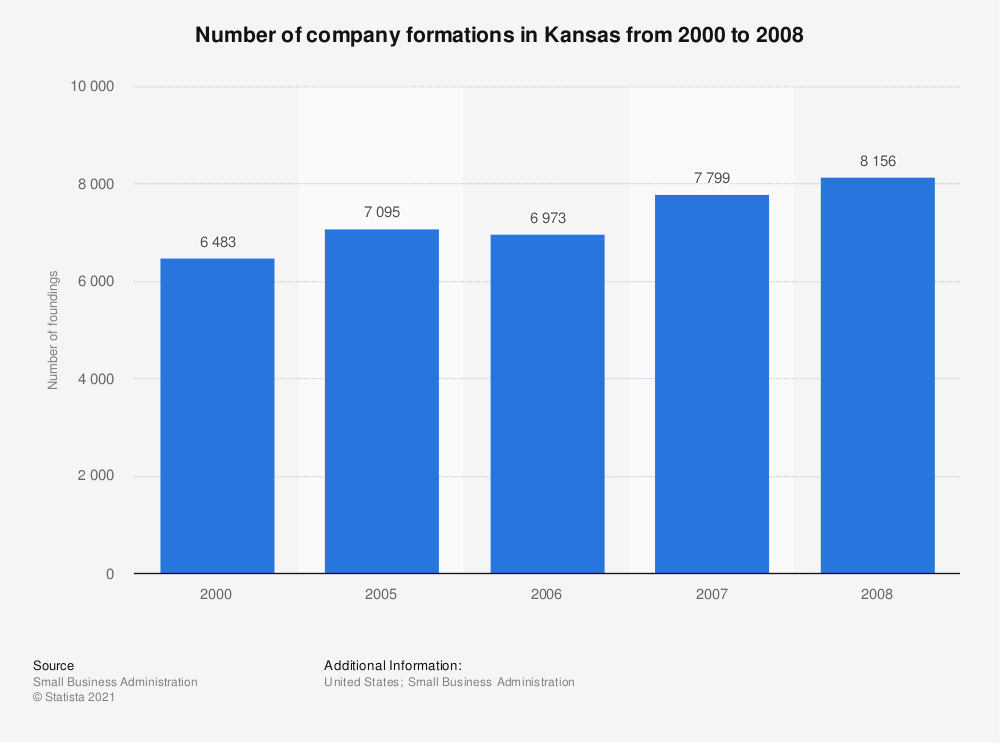 Statistic: Number of company formations in Kansas from 2000 to 2008 | Statista