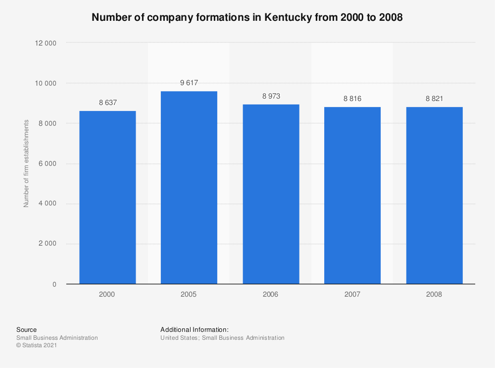 Statistic: Number of company formations in Kentucky from 2000 to 2008 | Statista