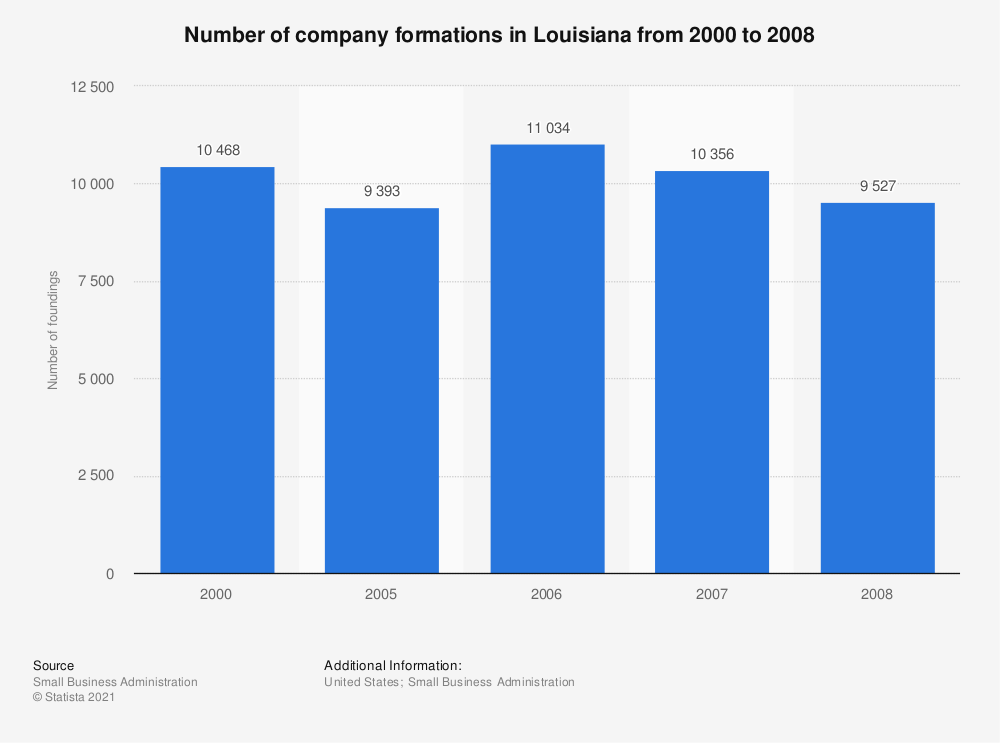 Statistic: Number of company formations in Louisiana from 2000 to 2008 | Statista