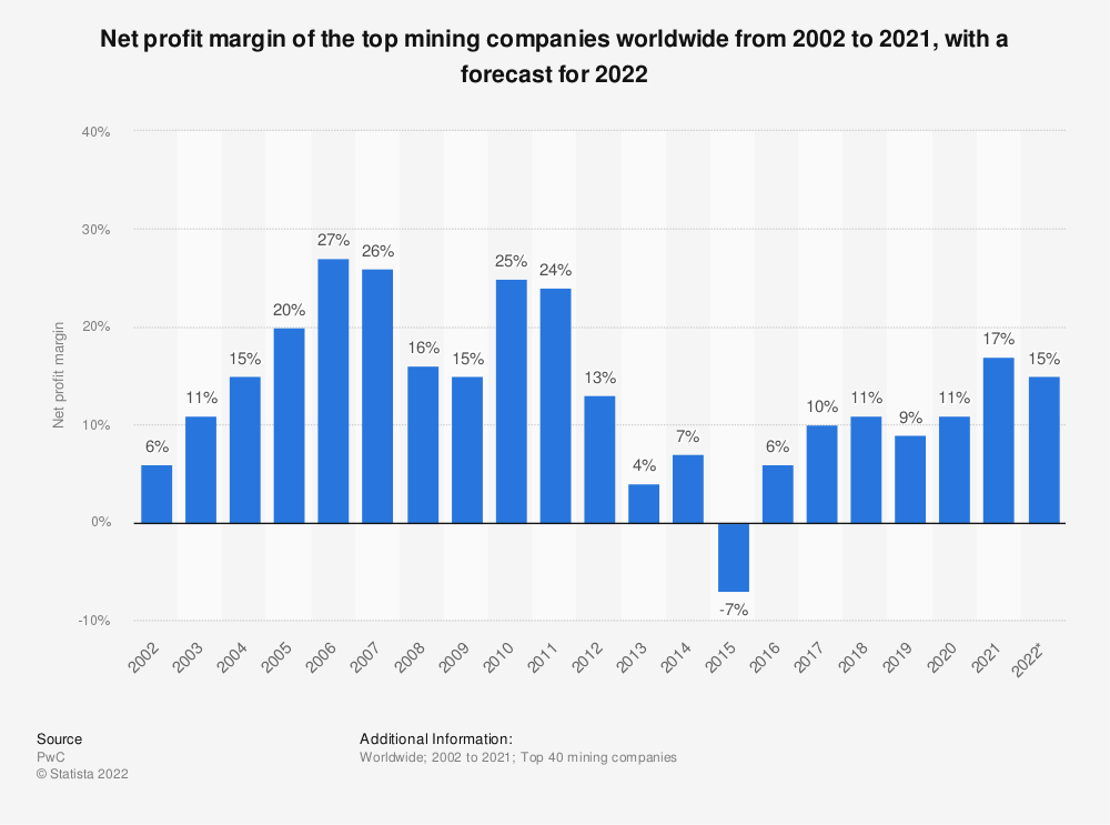 Statistic: Net profit margin of the top mining companies worldwide from 2002 to 2019* | Statista
