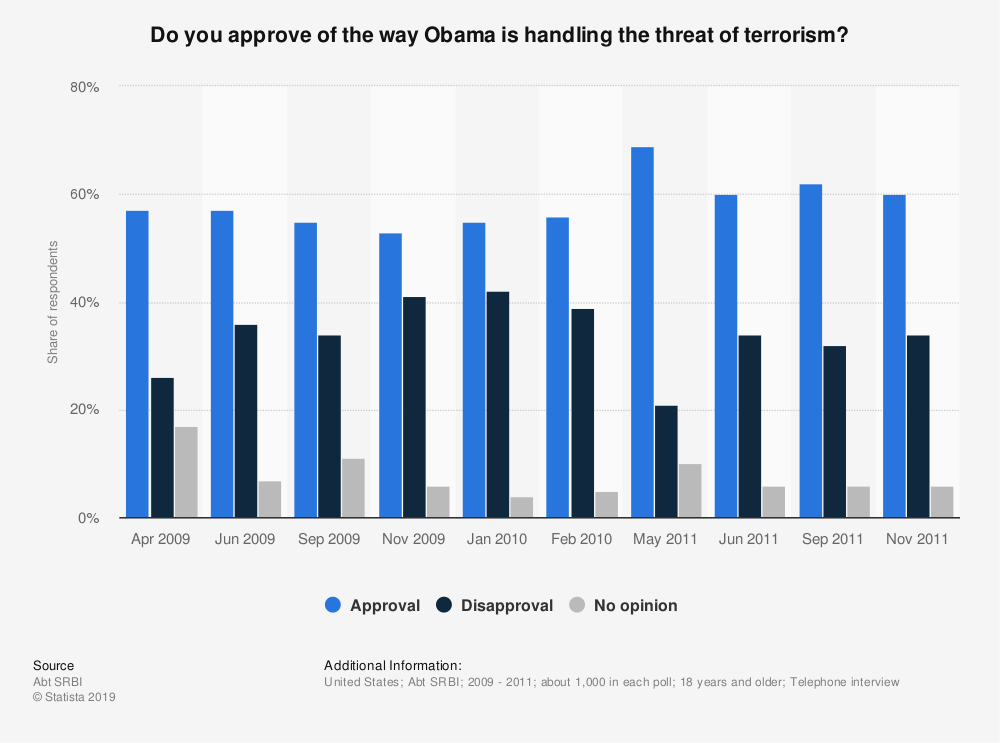 Statistic: Do you approve of the way Obama is handling the threat of terrorism? | Statista