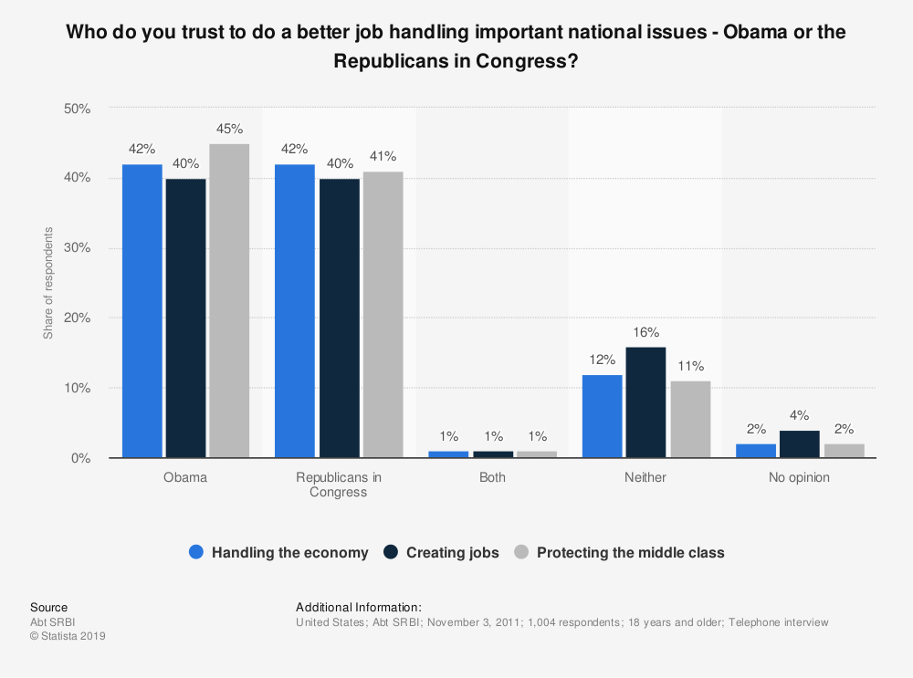 Statistic: Who do you trust to do a better job handling important national issues -  Obama or the Republicans in Congress? | Statista