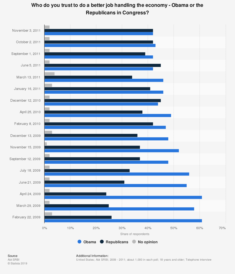 Statistic: Who do you trust to do a better job handling the economy -  Obama or the Republicans in Congress? | Statista