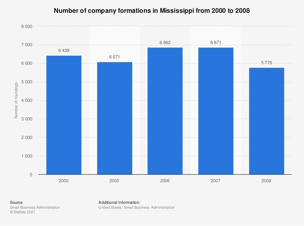 Statistic: Number of company formations in Mississippi from 2000 to 2008 | Statista