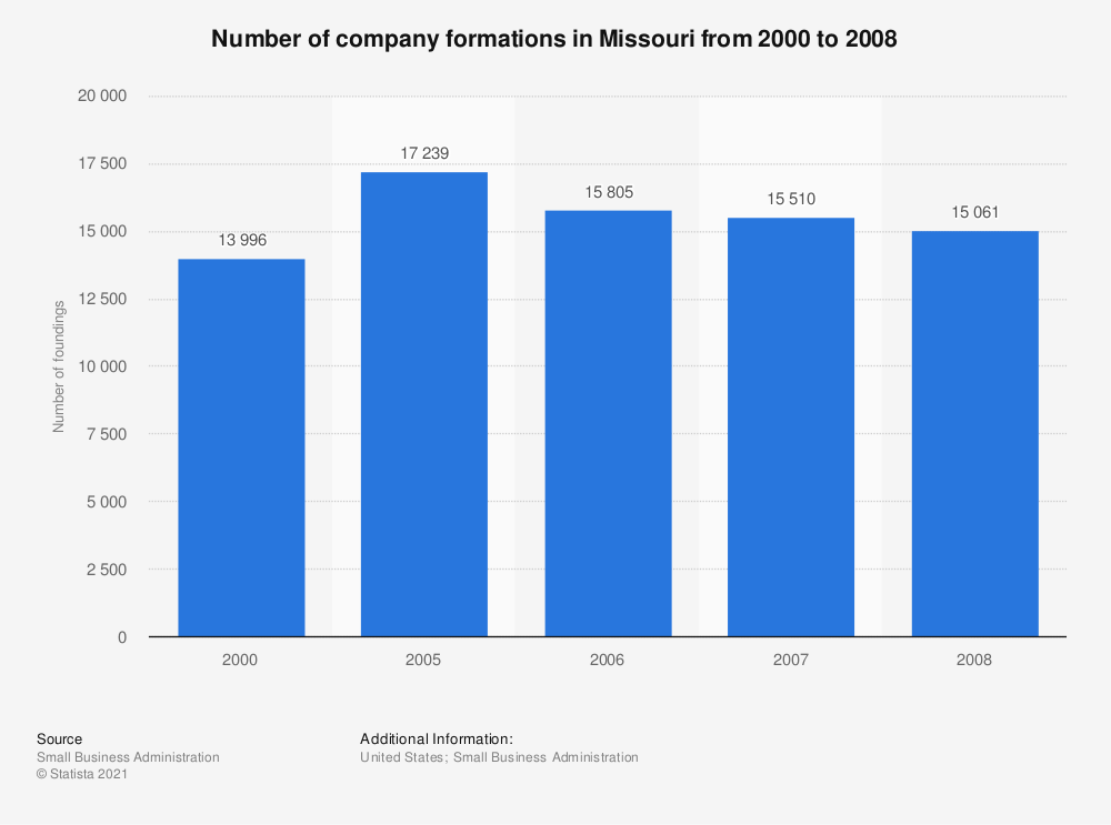 Statistic: Number of company formations in Missouri from 2000 to 2008 | Statista