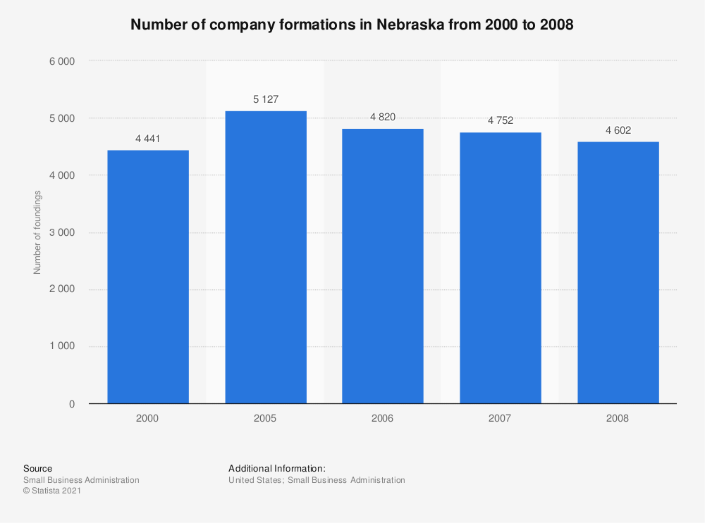 Statistic: Number of company formations in Nebraska from 2000 to 2008 | Statista
