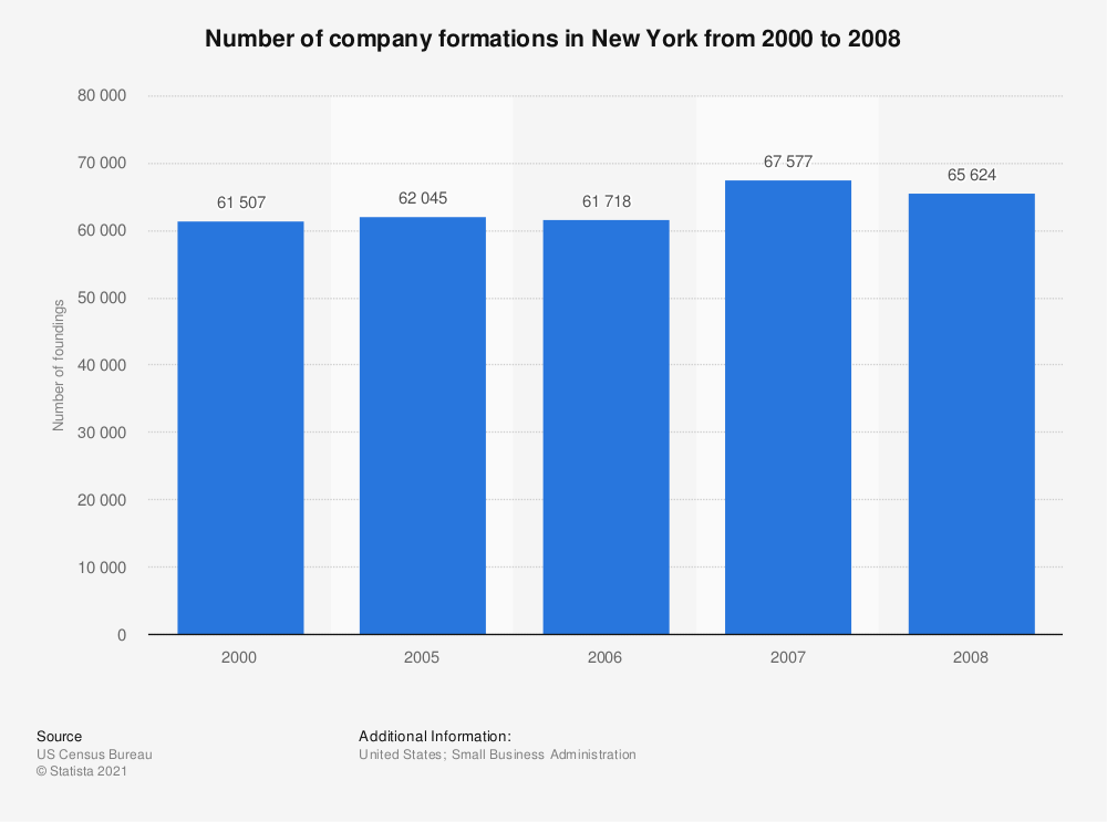 Statistic: Number of company formations in New York from 2000 to 2008 | Statista