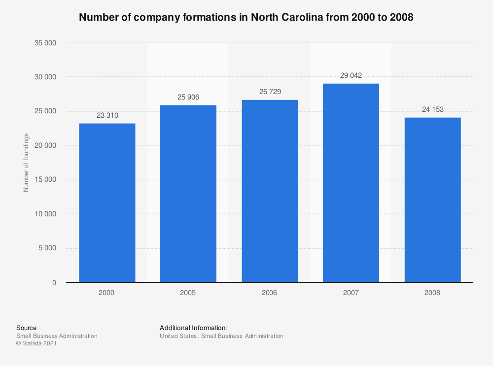 Statistic: Number of company formations in North Carolina from 2000 to 2008 | Statista
