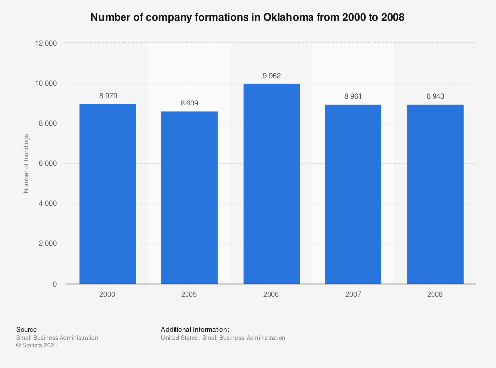 Statistic: Number of company formations in Oklahoma from 2000 to 2008 | Statista