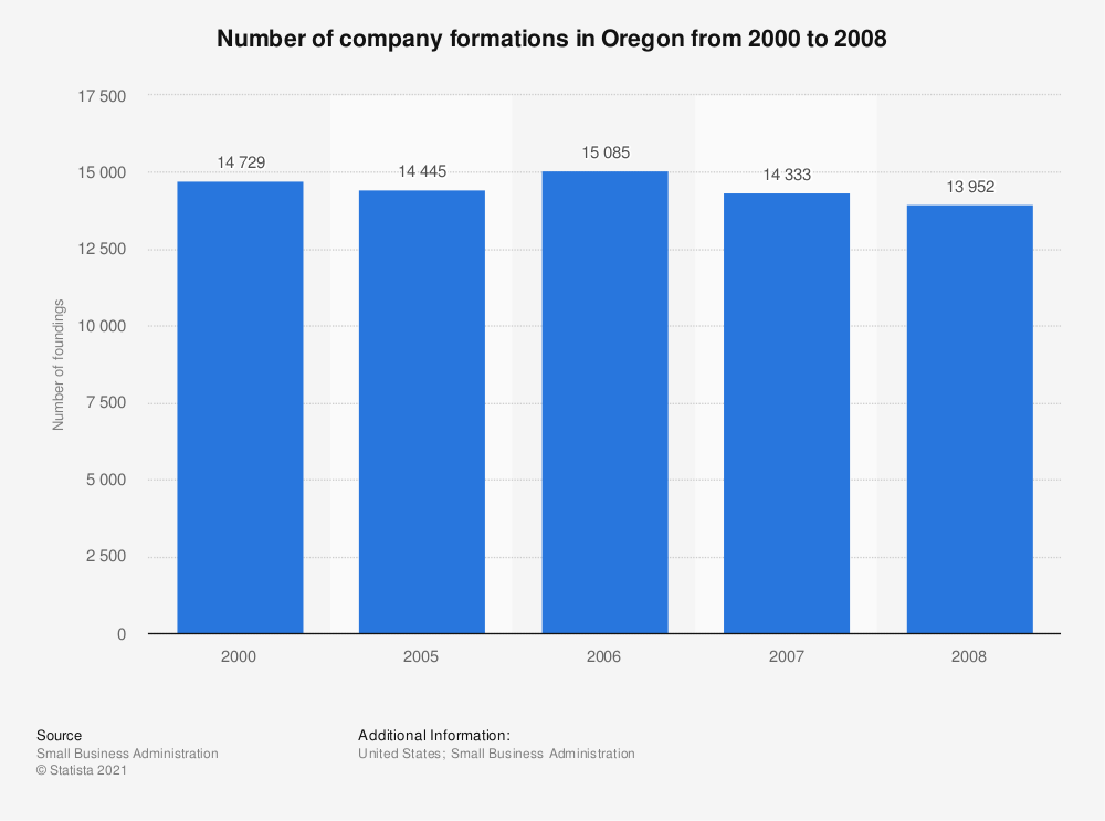 Statistic: Number of company formations in Oregon from 2000 to 2008   Statista