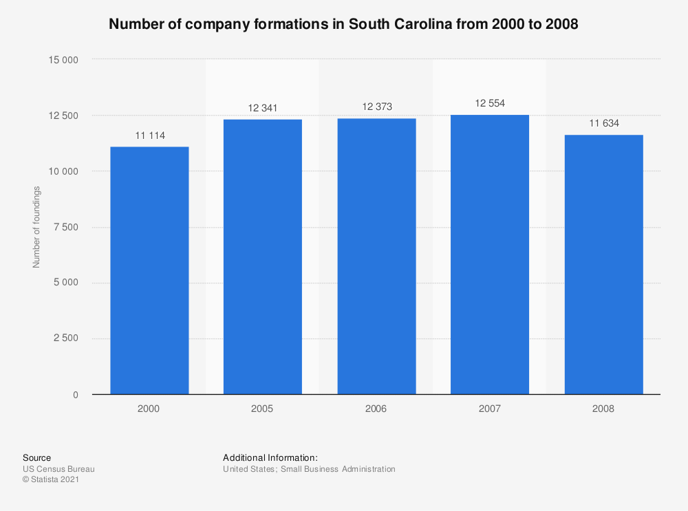 Statistic: Number of company formations in South Carolina from 2000 to 2008 | Statista