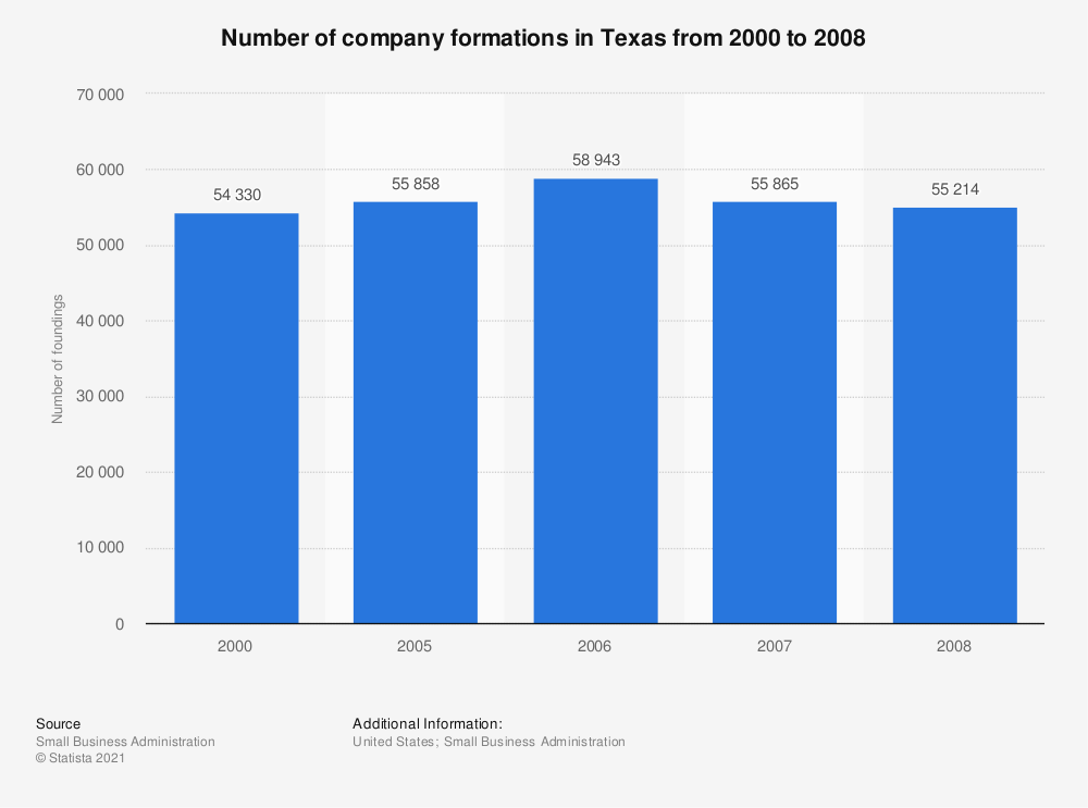 Statistic: Number of company formations in Texas from 2000 to 2008 | Statista