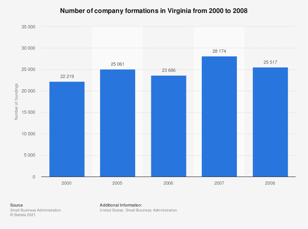 Statistic: Number of company formations in Virginia from 2000 to 2008 | Statista