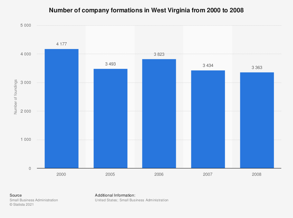 Statistic: Number of company formations in West Virginia from 2000 to 2008 | Statista