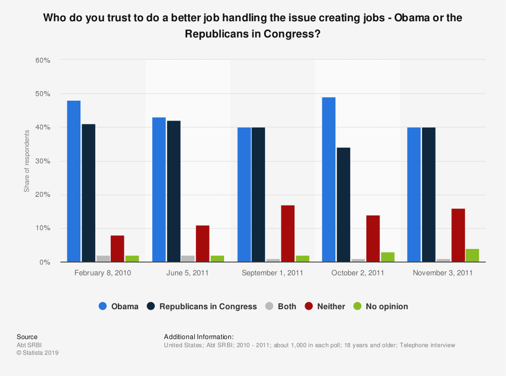 Statistic: Who do you trust to do a better job handling the issue creating jobs -  Obama or the Republicans in Congress? | Statista