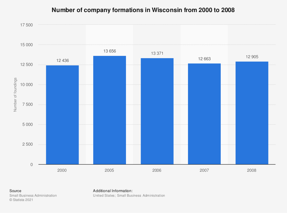 Statistic: Number of company formations in Wisconsin from 2000 to 2008 | Statista