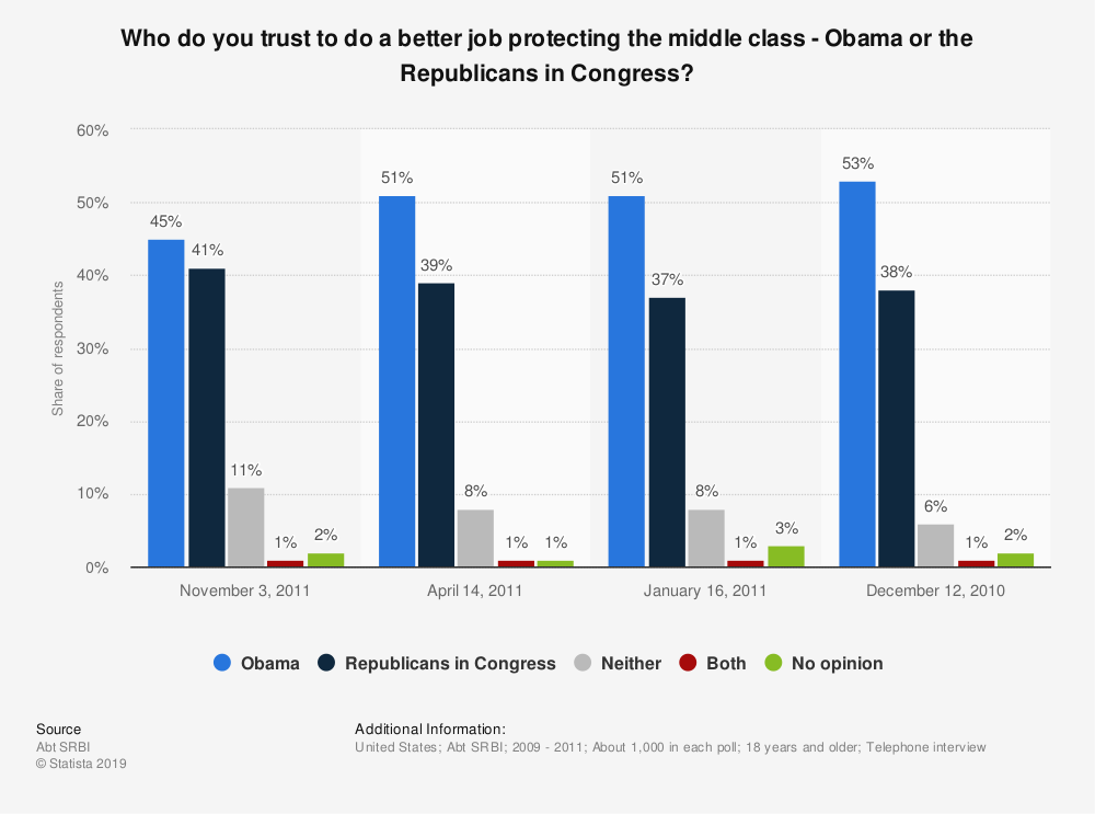 Statistic: Who do you trust to do a better job protecting the middle class -  Obama or the Republicans in Congress? | Statista