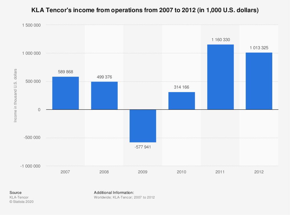 Statistic: KLA Tencor's income from operations from 2007 to 2012 (in 1,000 U.S. dollars) | Statista