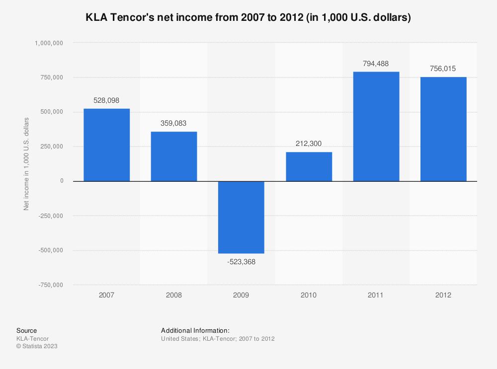 Statistic: KLA Tencor's net income from 2007 to 2012 (in 1,000 U.S. dollars) | Statista
