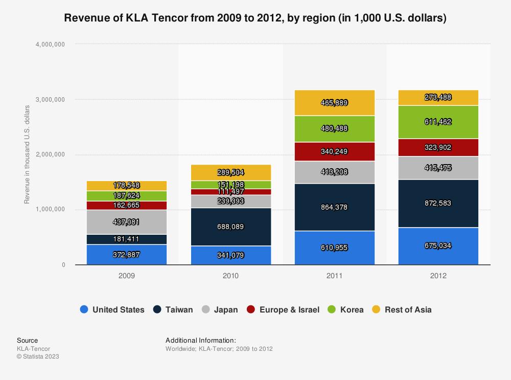 Statistic: Revenue of KLA Tencor from 2009 to 2012, by region (in 1,000 U.S. dollars) | Statista