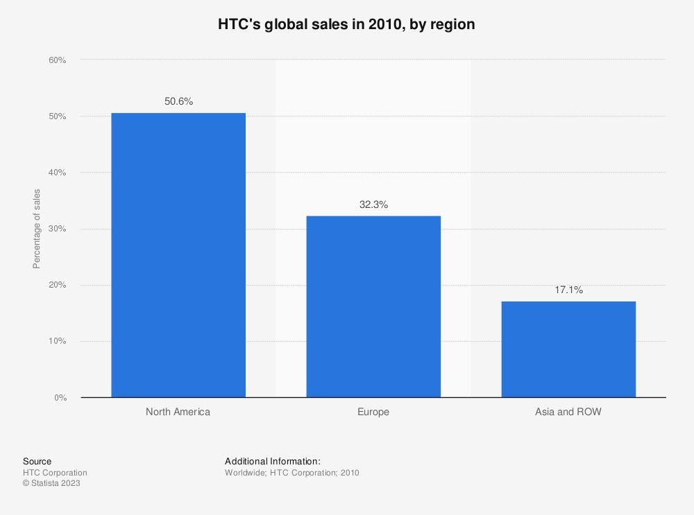 Statistic: HTC's global sales in 2010, by region   Statista