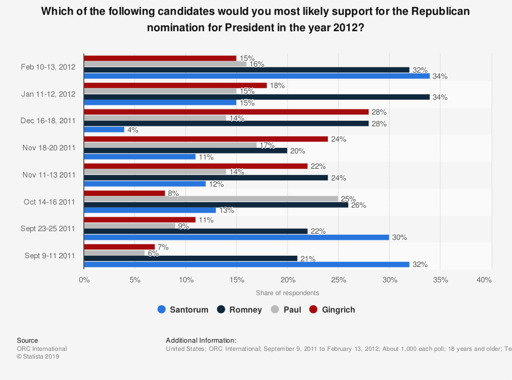 Statistic: Which of the following candidates would you most likely support for the Republican nomination for President in the year 2012? | Statista