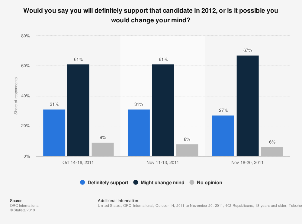 Statistic: Would you say you will definitely support that candidate in 2012, or is it possible you would change your mind? | Statista