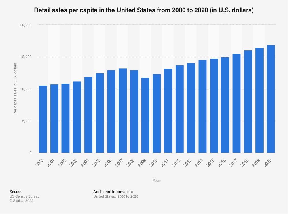 Statistic: Estimated retail per capita sales in the United States from 2000 to 2016 (in U.S. dollars)* | Statista