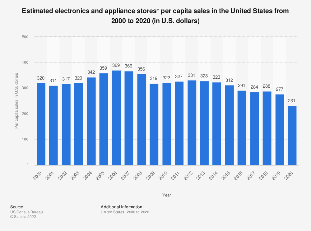 Statistic: Estimated electronics and appliance stores* per capita sales in the United States from 2000 to 2018 (in U.S. dollars) | Statista