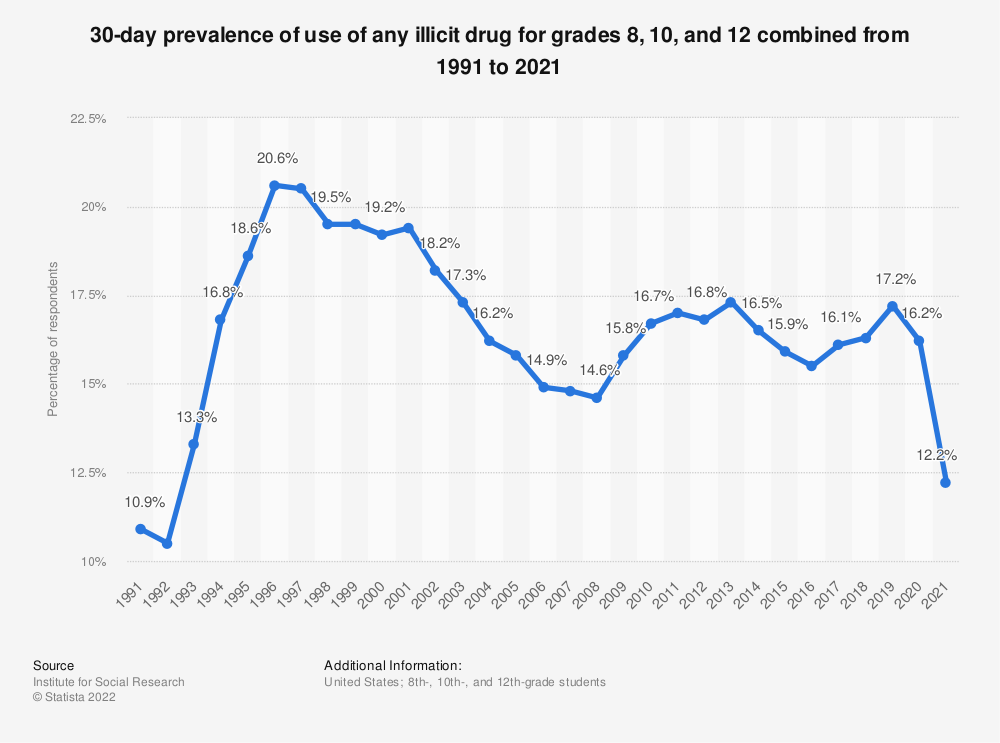 Statistic: 30-day prevalence of use of any illicit drug for grades 8, 10 and 12 combined from 1991 to 2017 | Statista