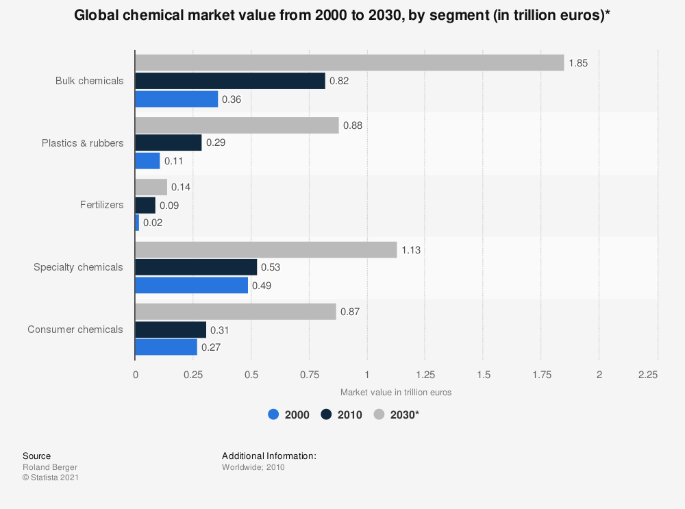 Statistic: Global chemical market value from 2000 to 2030, by segment (in trillion euros)* | Statista