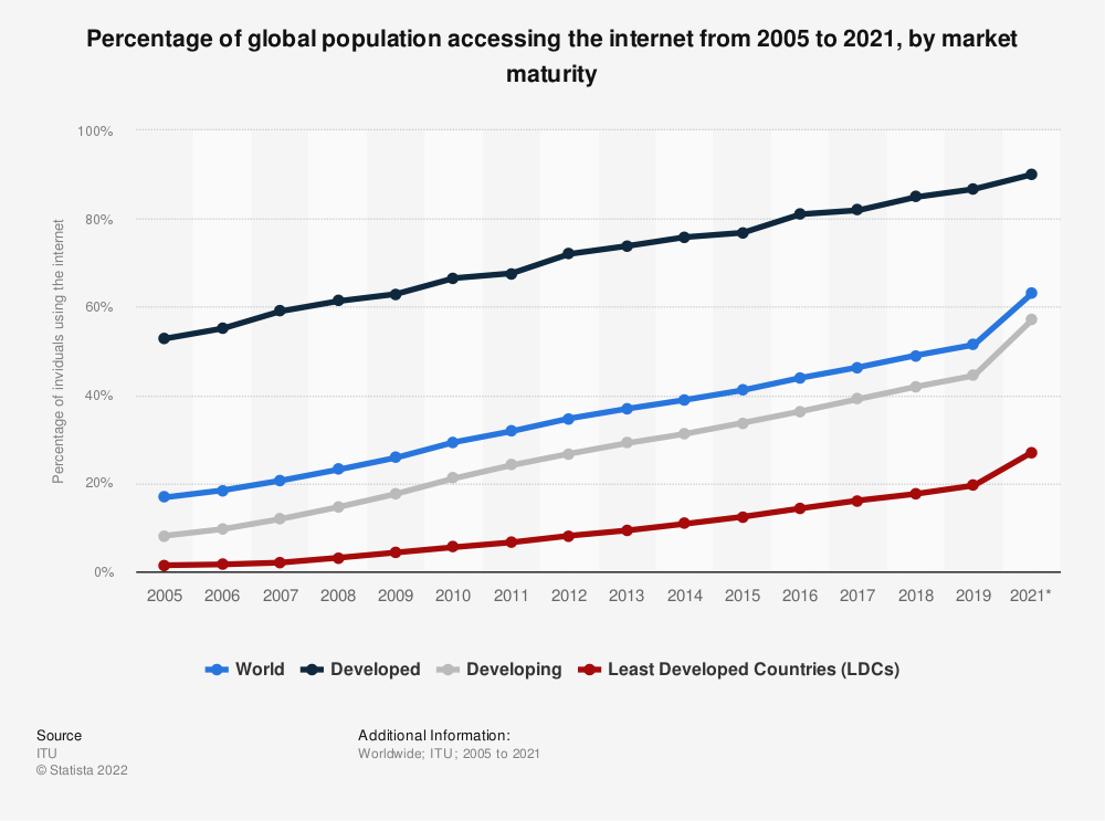 Statistic: Percentage of global population accessing the internet from 2005 to 2018, by market maturity | Statista