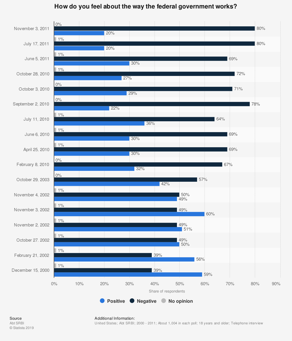 Statistic: How do you feel about the way the federal government works? | Statista