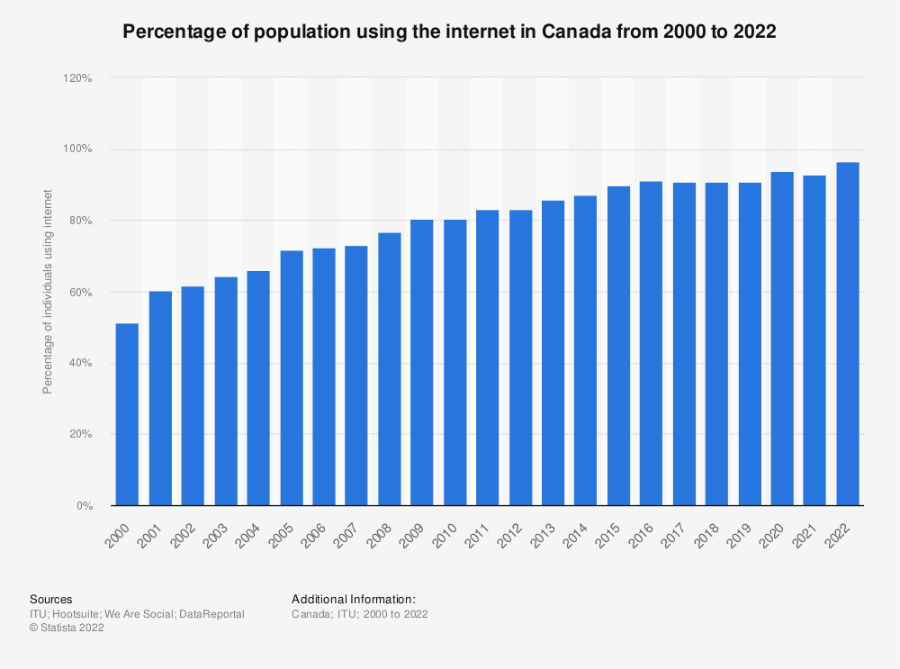Statistic: Percentage of population using the internet in Canada from 2000 to 2019 | Statista