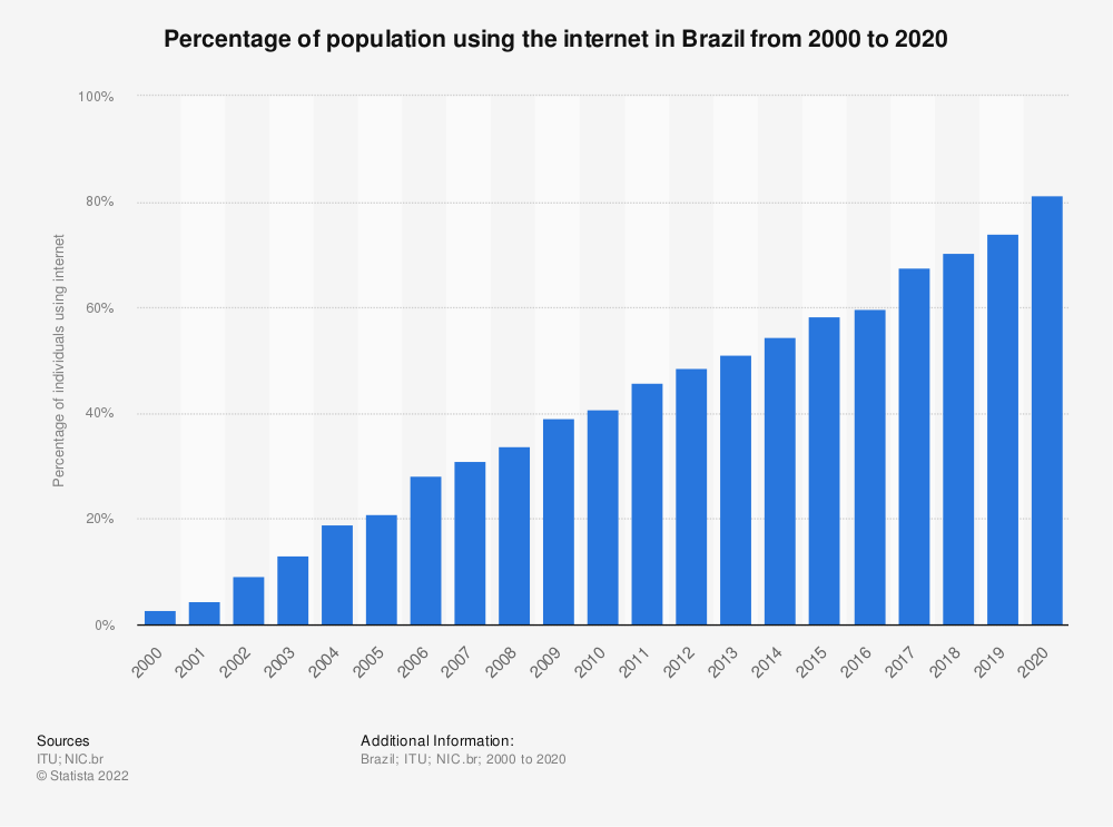 Statistic: Percentage of population using the internet in Brazil from 2000 to 2018 | Statista