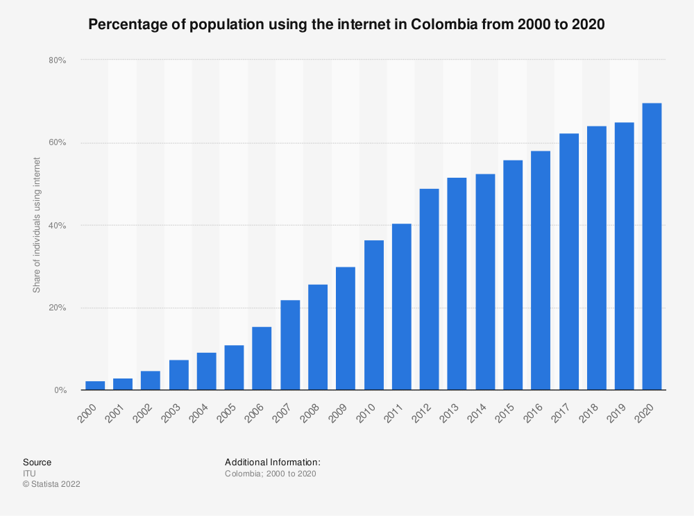 Statistic: Percentage of population using the internet in Colombia from 2000 to 2018 | Statista