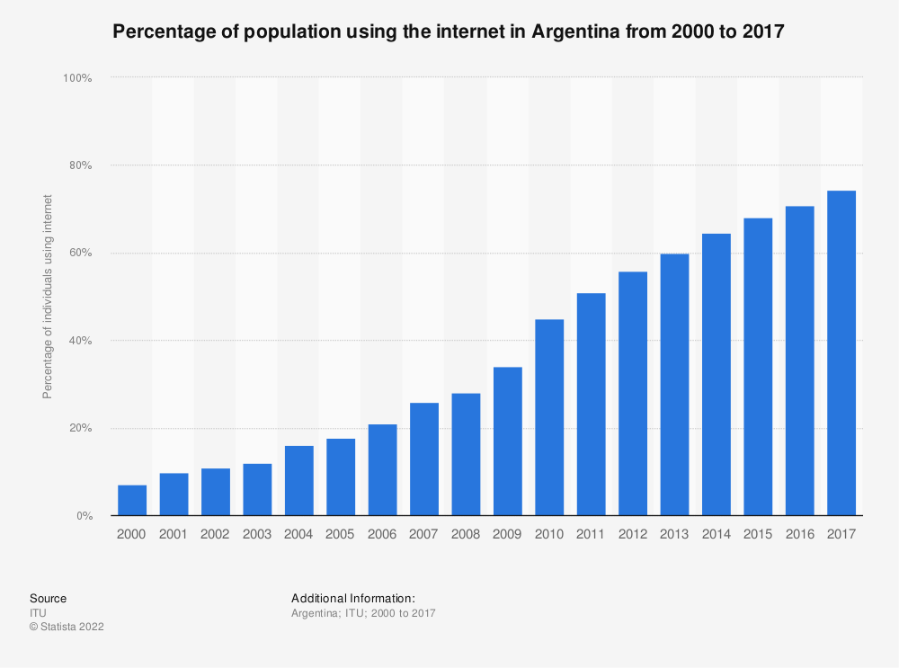 Statistic: Percentage of population using the internet in Argentina from 2000 to 2016 | Statista