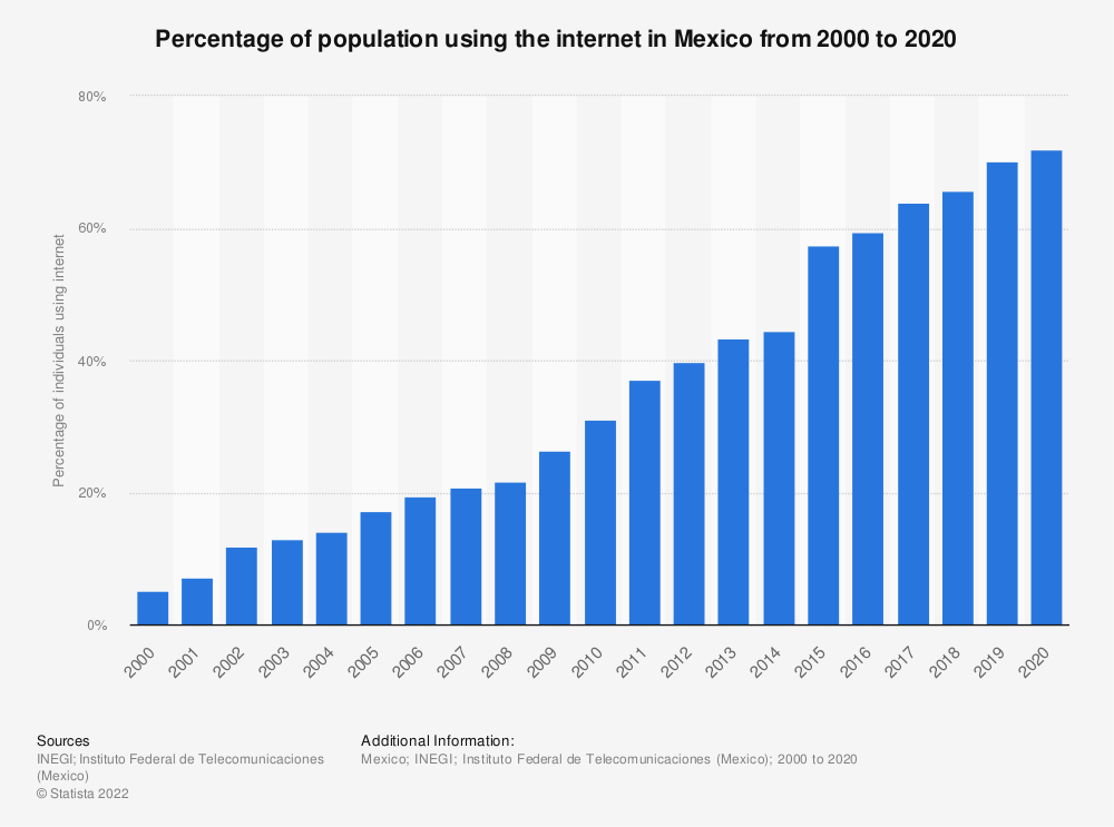 Statistic: Percentage of population using the internet in Mexico from 2000 to 2018 | Statista