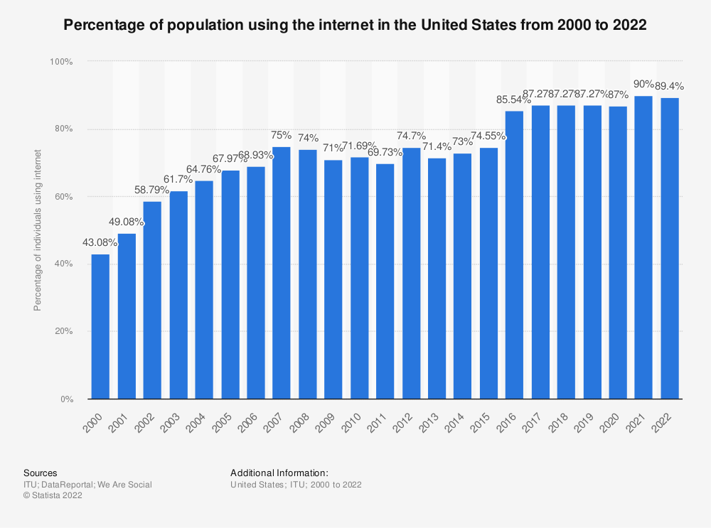 Statistic: Percentage of population using the internet in the United States from 2000 to 2017 | Statista