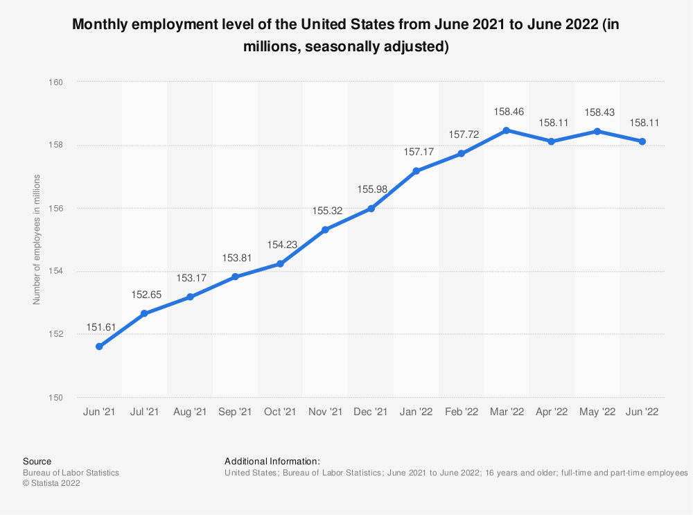Statistic: Monthly employment level of the United States from April 2019 to April 2020 (in millions, seasonally adjusted) | Statista