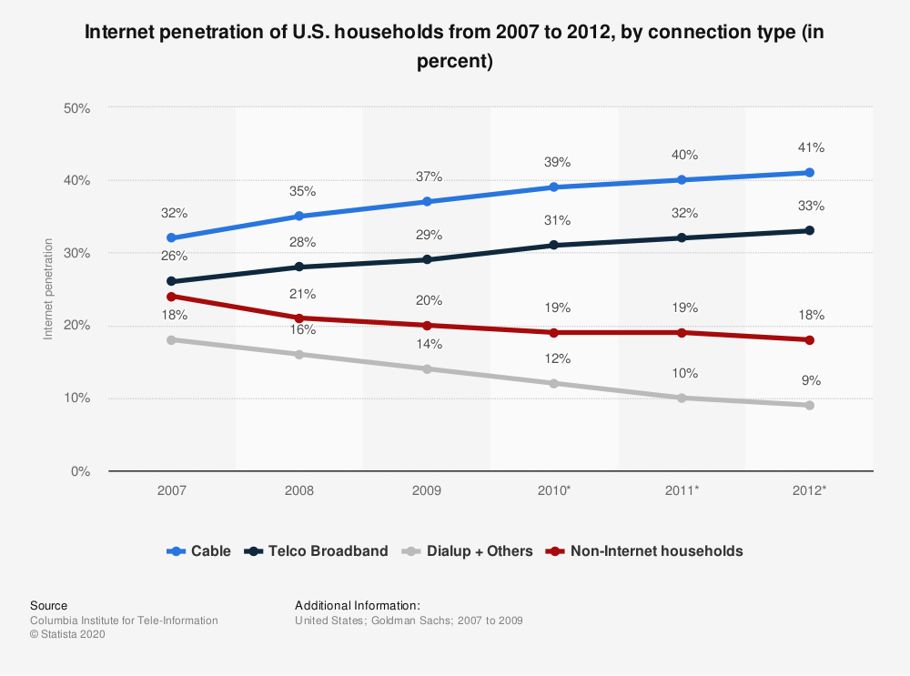 Statistic: Internet penetration of U.S. households from 2007 to 2012, by connection type (in percent) | Statista