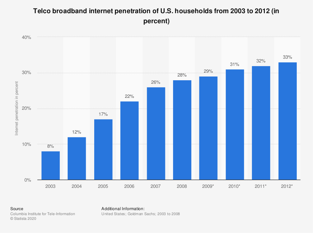 Statistic: Telco broadband internet penetration of U.S. households from 2003 to 2012 (in percent) | Statista