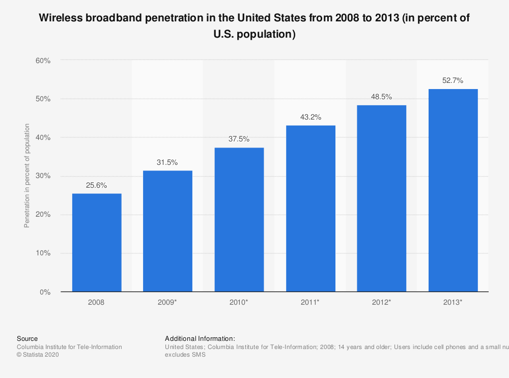 Statistic: Wireless broadband penetration in the United States from 2008 to 2013 (in percent of U.S. population) | Statista