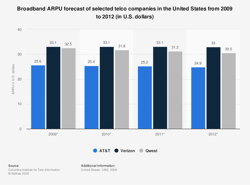 Statistic: Broadband ARPU forecast of selected telco companies in the United States from 2009 to 2012 (in U.S. dollars) | Statista